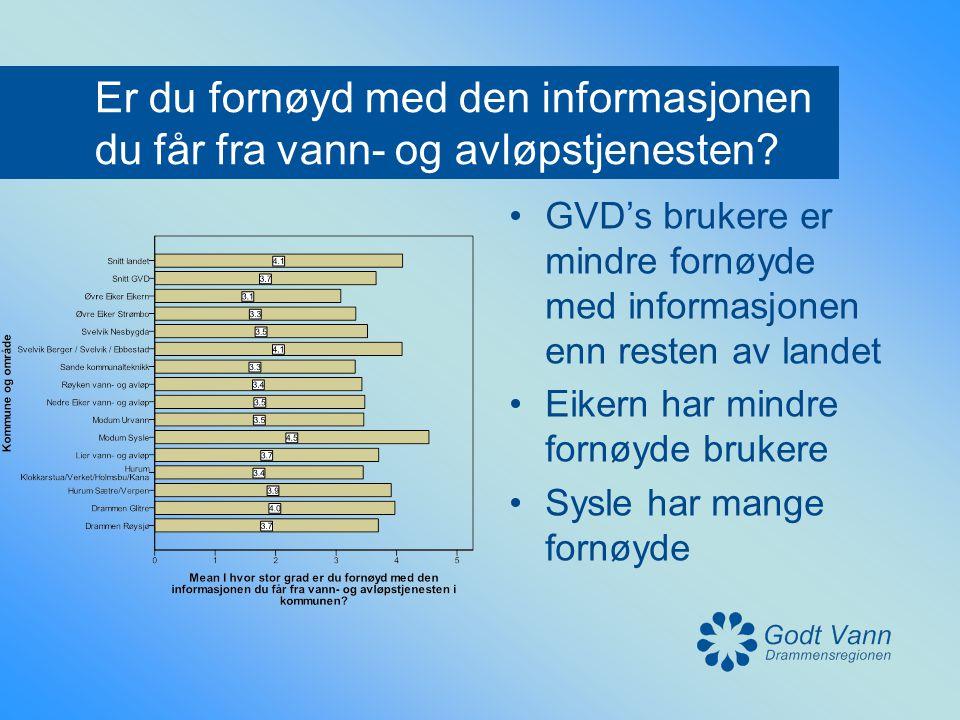 Er du fornøyd med den informasjonen du får fra vann- og avløpstjenesten? •GVD's brukere er mindre fornøyde med informasjonen enn resten av landet •Eik