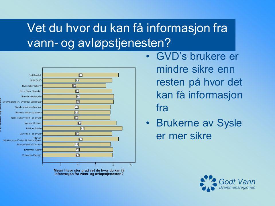 Vet du hvor du kan få informasjon fra vann- og avløpstjenesten? •GVD's brukere er mindre sikre enn resten på hvor det kan få informasjon fra •Brukerne