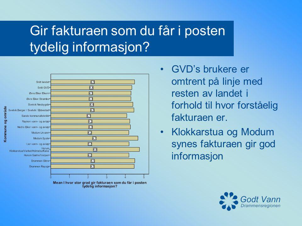 Gir fakturaen som du får i posten tydelig informasjon? •GVD's brukere er omtrent på linje med resten av landet i forhold til hvor forståelig fakturaen