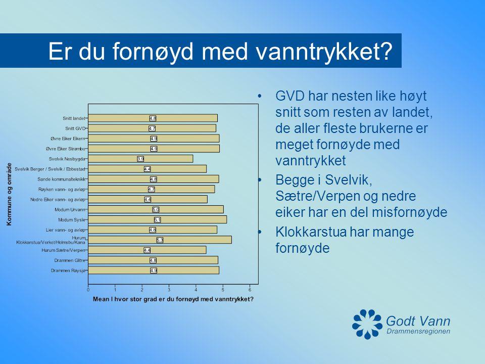 Er du fornøyd med vanntrykket? •GVD har nesten like høyt snitt som resten av landet, de aller fleste brukerne er meget fornøyde med vanntrykket •Begge