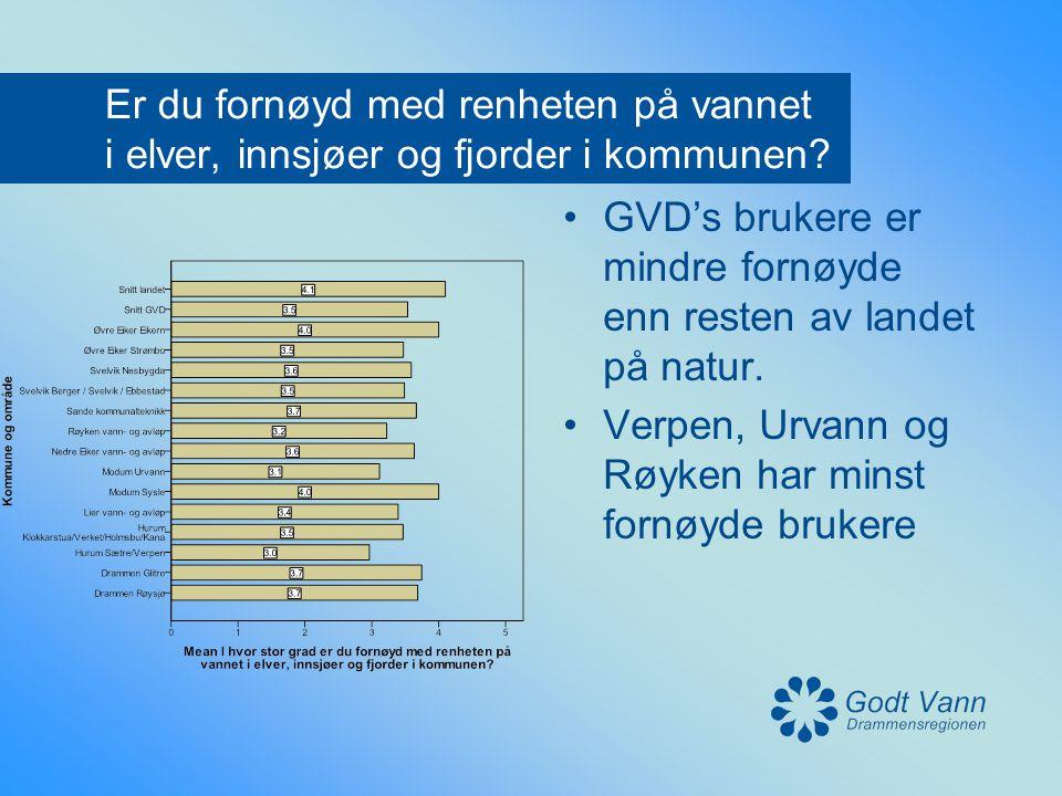 Er du fornøyd med renheten på vannet i elver, innsjøer og fjorder i kommunen? •GVD's brukere er mindre fornøyde enn resten av landet på natur. •Verpen