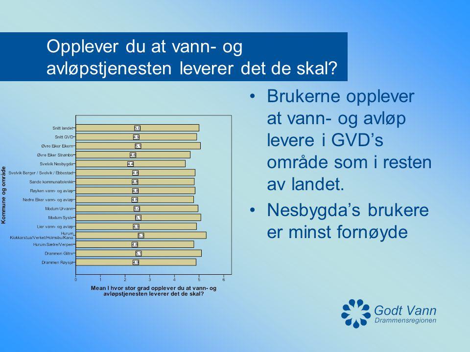 Opplever du at vann- og avløpstjenesten leverer det de skal? •Brukerne opplever at vann- og avløp levere i GVD's område som i resten av landet. •Nesby