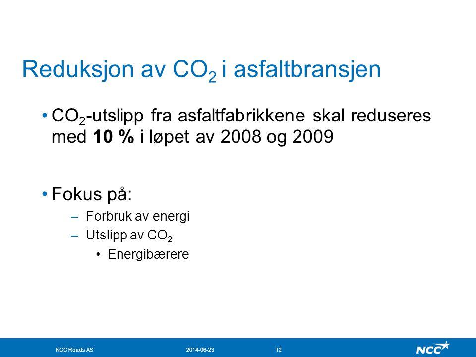 NCC Roads AS2014-06-2312 Reduksjon av CO 2 i asfaltbransjen •CO 2 -utslipp fra asfaltfabrikkene skal reduseres med 10 % i løpet av 2008 og 2009 •Fokus