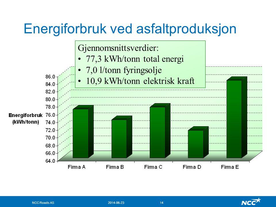 NCC Roads AS2014-06-2314 Energiforbruk ved asfaltproduksjon Gjennomsnittsverdier: •77,3 kWh/tonn total energi •7,0 l/tonn fyringsolje •10,9 kWh/tonn e