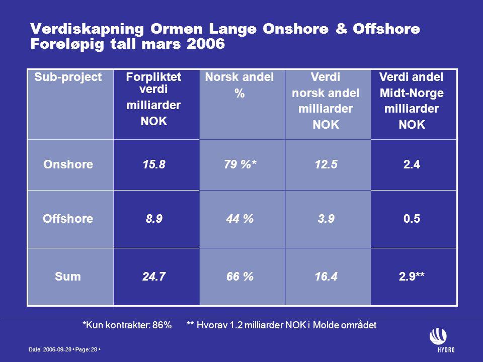 Date: 2006-09-28 • Page: 28 • Verdiskapning Ormen Lange Onshore & Offshore Foreløpig tall mars 2006 Sub-projectForpliktet verdi milliarder NOK Norsk a