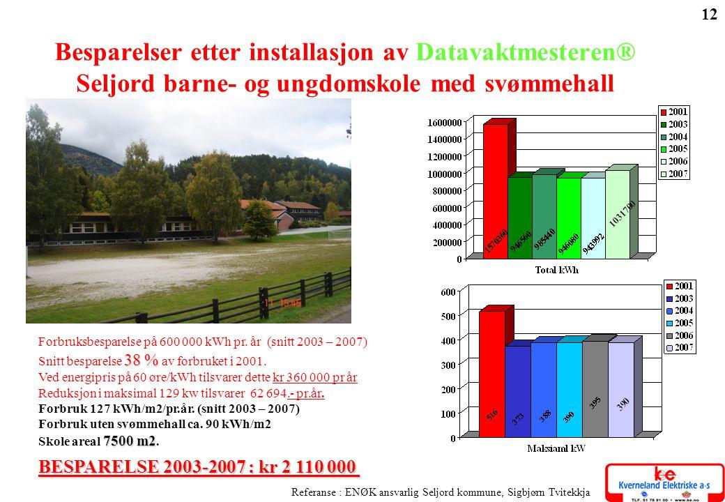 12 BESPARELSE 2003-2007 : kr 2 110 000 Referanse : ENØK ansvarlig Seljord kommune, Sigbjørn Tvitekkja Besparelser etter installasjon av Datavaktmester