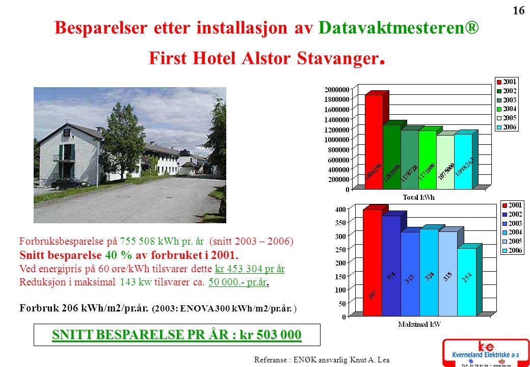 16 Forbruksbesparelse på 755 508 kWh pr. år (snitt 2003 – 2006) Snitt besparelse 40 % av forbruket i 2001. Ved energipris på 60 øre/kWh tilsvarer dett