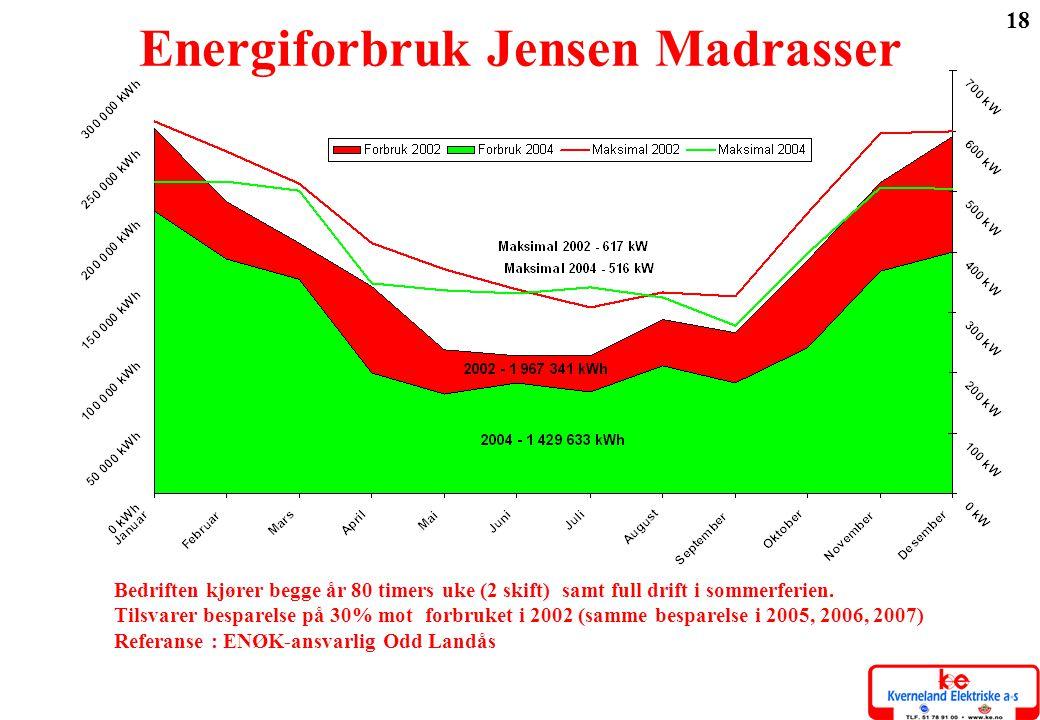 18 Energiforbruk Jensen Madrasser Bedriften kjører begge år 80 timers uke (2 skift) samt full drift i sommerferien. Tilsvarer besparelse på 30% mot fo