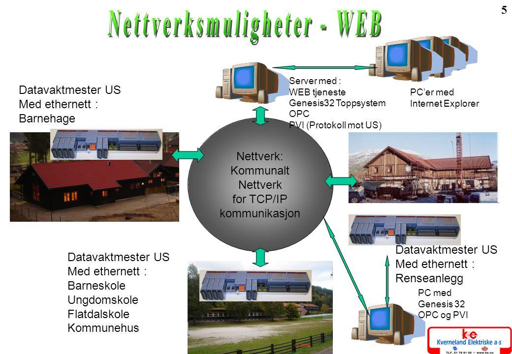 5 Nettverk: Kommunalt Nettverk for TCP/IP kommunikasjon Server med : WEB tjeneste Genesis32 Toppsystem OPC PVI (Protokoll mot US) Datavaktmester US Me