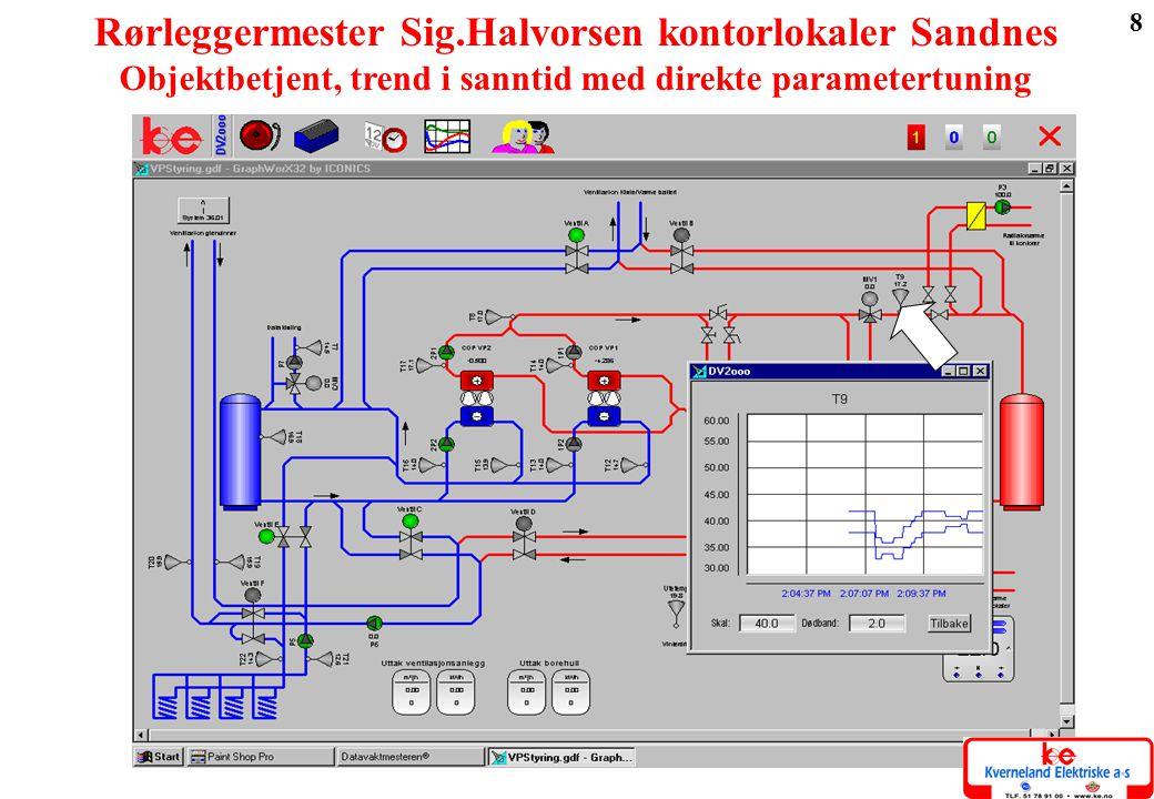 8 Teknisk varmeanlegg med trendbilde Rørleggermester Sig.Halvorsen kontorlokaler Sandnes Objektbetjent, trend i sanntid med direkte parametertuning