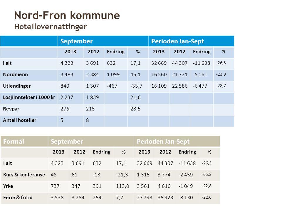 SeptemberPerioden Jan-Sept 20132012Endring%20132012Endring % I alt4 3233 69163217,132 66944 307-11 638 -26,3 Nordmenn3 4832 3841 09946,116 56021 721-5