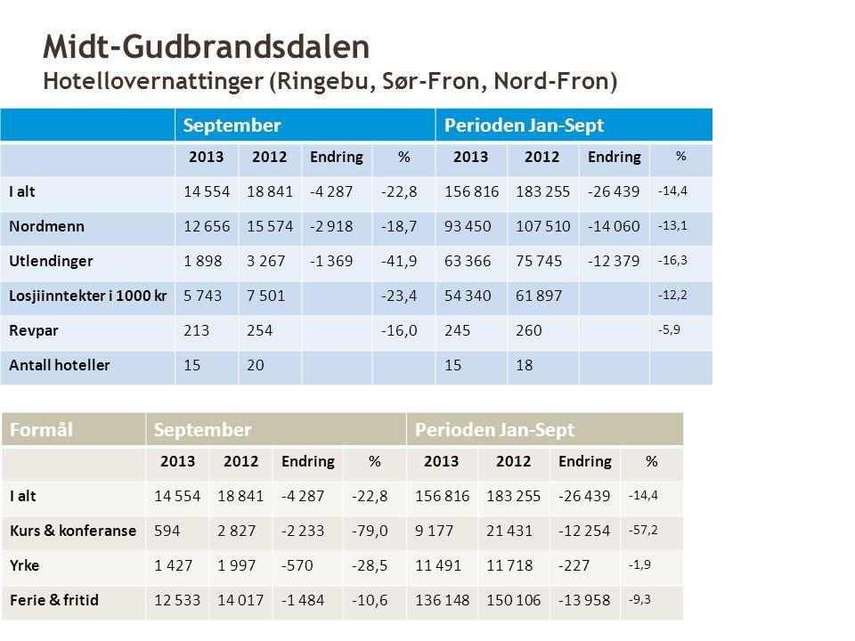 SeptemberPerioden Jan-Sept 20132012Endring%20132012Endring % I alt14 55418 841-4 287-22,8156 816183 255-26 439 -14,4 Nordmenn12 65615 574-2 918-18,793