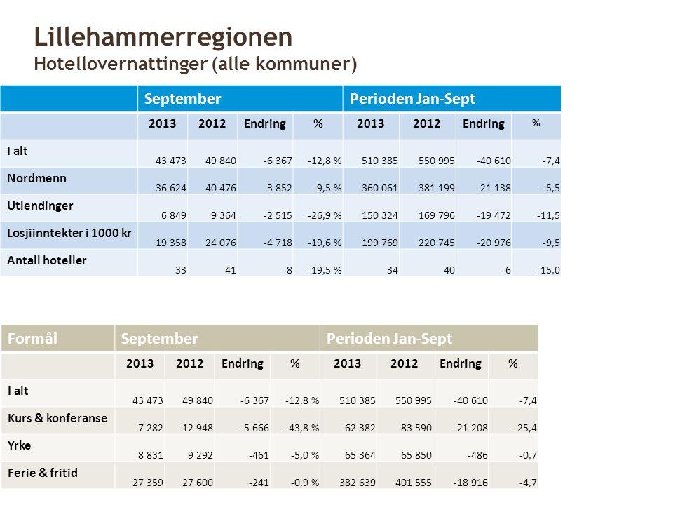 SeptemberPerioden Jan-Sept 20132012Endring%20132012Endring % I alt 43 47349 840-6 367-12,8 %510 385550 995-40 610-7,4 Nordmenn 36 62440 476-3 852-9,5
