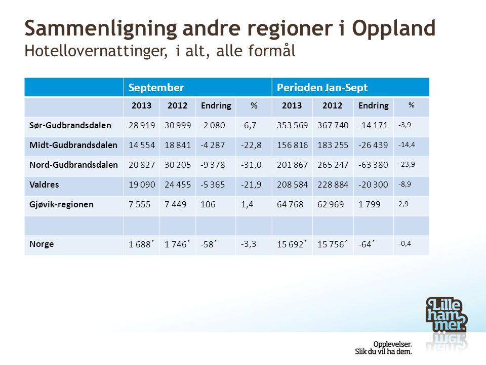Sammenligning andre regioner i Oppland Hotellovernattinger, i alt, alle formål SeptemberPerioden Jan-Sept 20132012Endring%20132012Endring % Sør-Gudbra
