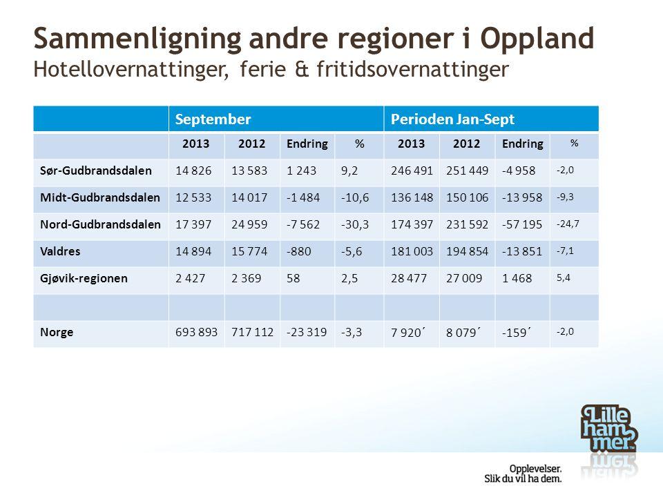 Sammenligning andre regioner i Oppland Hotellovernattinger, ferie & fritidsovernattinger SeptemberPerioden Jan-Sept 20132012Endring%20132012Endring %