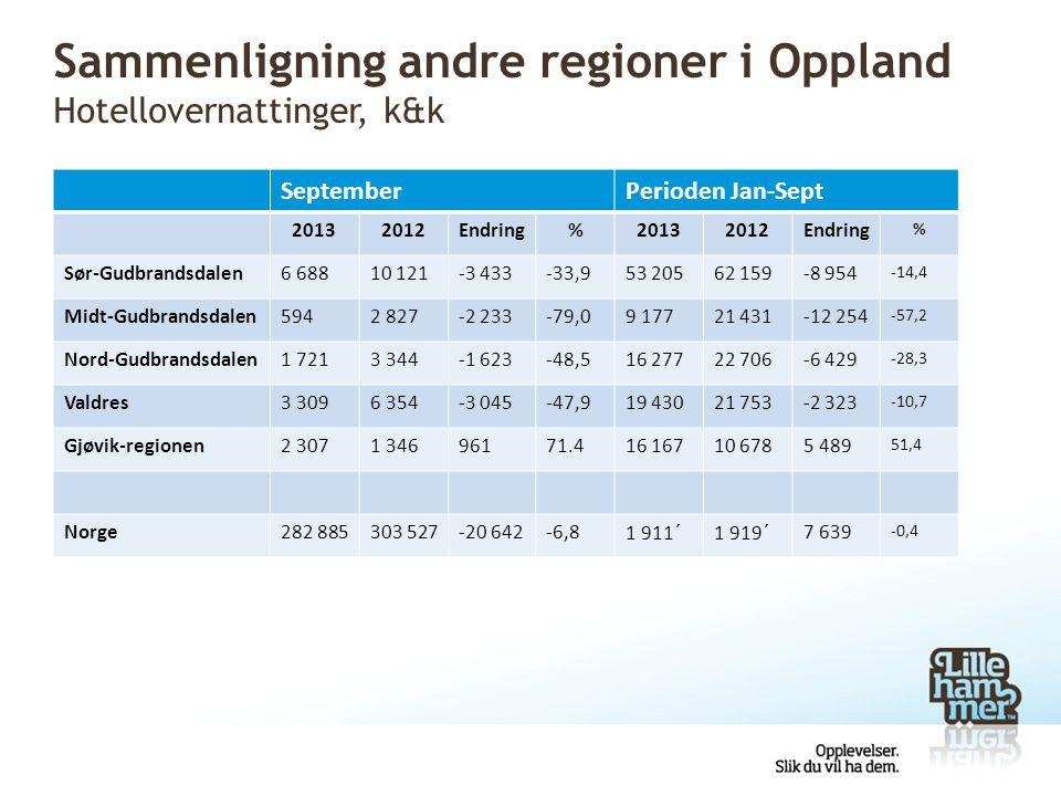Sammenligning andre regioner i Oppland Hotellovernattinger, k&k SeptemberPerioden Jan-Sept 20132012Endring%20132012Endring % Sør-Gudbrandsdalen6 68810