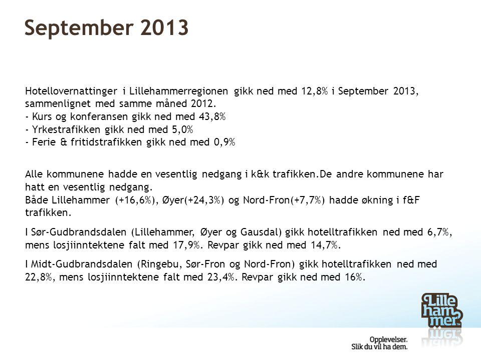 Sammenligning andre regioner i Oppland Hotellovernattinger, i alt, alle formål SeptemberPerioden Jan-Sept 20132012Endring%20132012Endring % Sør-Gudbrandsdalen28 91930 999-2 080-6,7353 569367 740-14 171 -3,9 Midt-Gudbrandsdalen14 55418 841-4 287-22,8156 816183 255-26 439 -14,4 Nord-Gudbrandsdalen20 82730 205-9 378-31,0201 867265 247-63 380 -23,9 Valdres19 09024 455-5 365-21,9208 584228 884-20 300 -8,9 Gjøvik-regionen7 5557 4491061,464 76862 9691 799 2,9 Norge1 688´1 746´-58´-3,315 692´15 756´-64´ -0,4