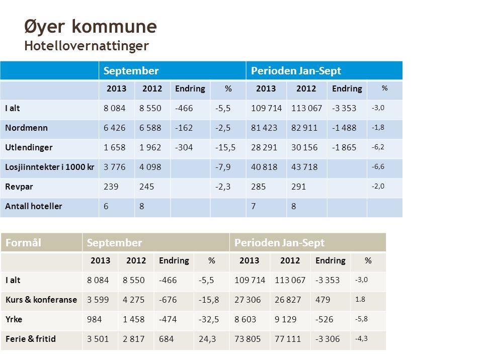 SeptemberPerioden Jan-Sept 20132012Endring%20132012Endring % I alt8 0848 550-466-5,5109 714113 067-3 353 -3,0 Nordmenn6 4266 588-162-2,581 42382 911-1