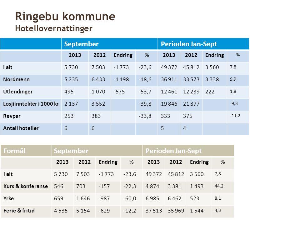 SeptemberPerioden Jan-Sept 20132012Endring%20132012Endring % I alt5 7307 503-1 773-23,649 37245 8123 560 7,8 Nordmenn5 2356 433-1 198-18,636 91133 573