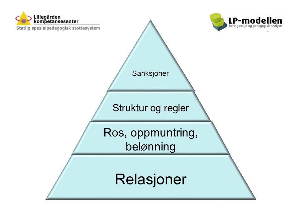 Relasjoner Ros, oppmuntring, belønning Struktur og regler Sanksjoner