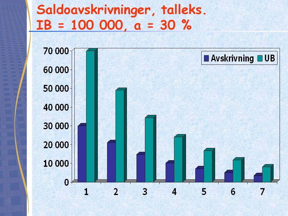 Saldoavskrivninger - geometrisk rekke •Saldoavskrivninger er en geometrisk rekke eller en uendelig vekstrekke, hvor nåverdi kan beregnes enkelt (anta avkastningskrav k = 7 %) •I mange sammenhenger er det tidsbesparende å utnytte dette og beregne nåverdi av avskrivningene og nåverdi av spart skatt pga.