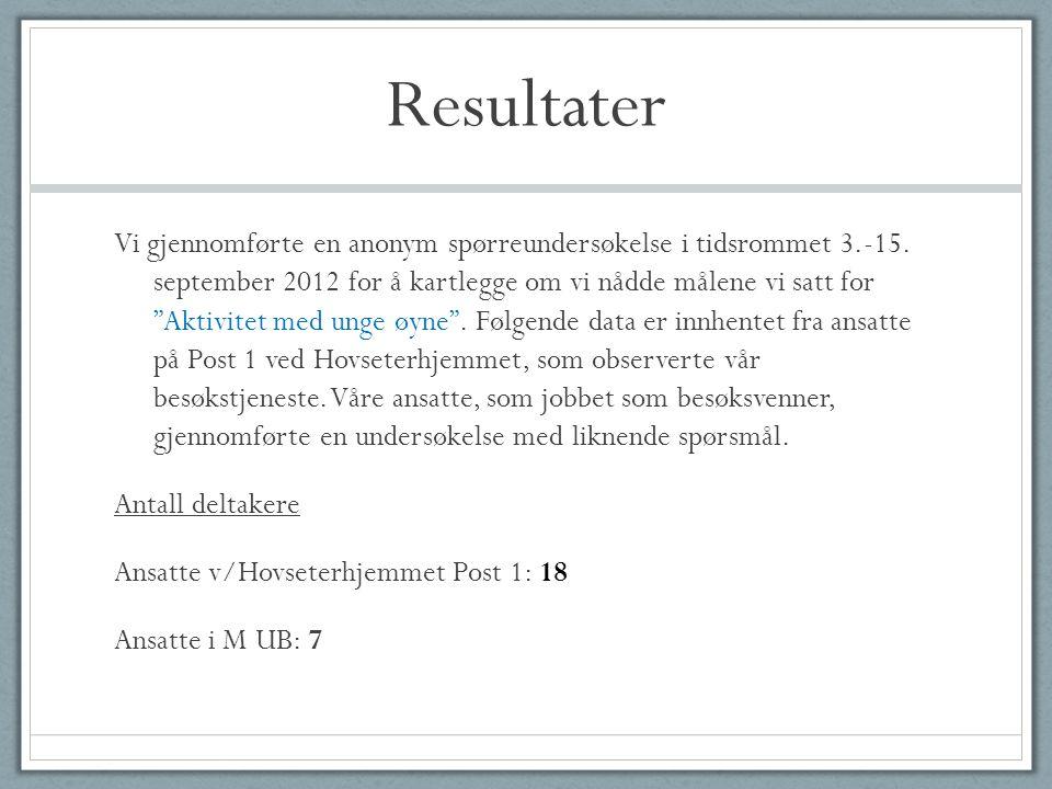 """Resultater Vi gjennomførte en anonym spørreundersøkelse i tidsrommet 3.-15. september 2012 for å kartlegge om vi nådde målene vi satt for """"Aktivitet m"""