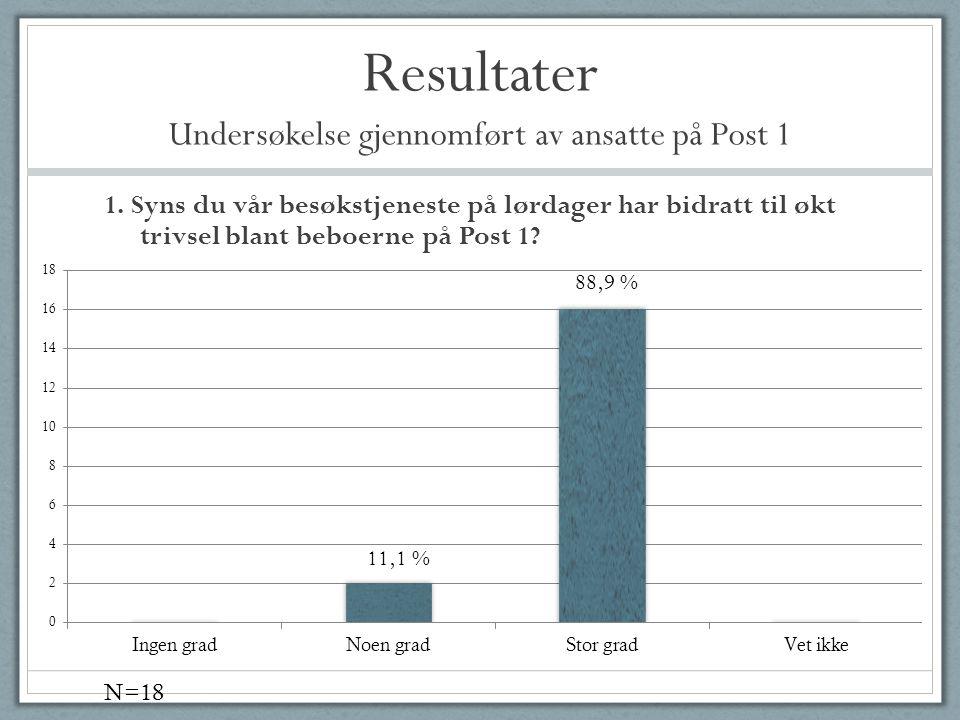 Resultater Undersøkelse gjennomført av ansatte på Post 1 1. Syns du vår besøkstjeneste på lørdager har bidratt til økt trivsel blant beboerne på Post