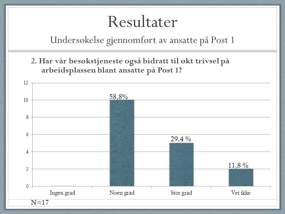 Resultater Undersøkelse gjennomført av ansatte på Post 1 2. Har vår besøkstjeneste også bidratt til økt trivsel på arbeidsplassen blant ansatte på Pos