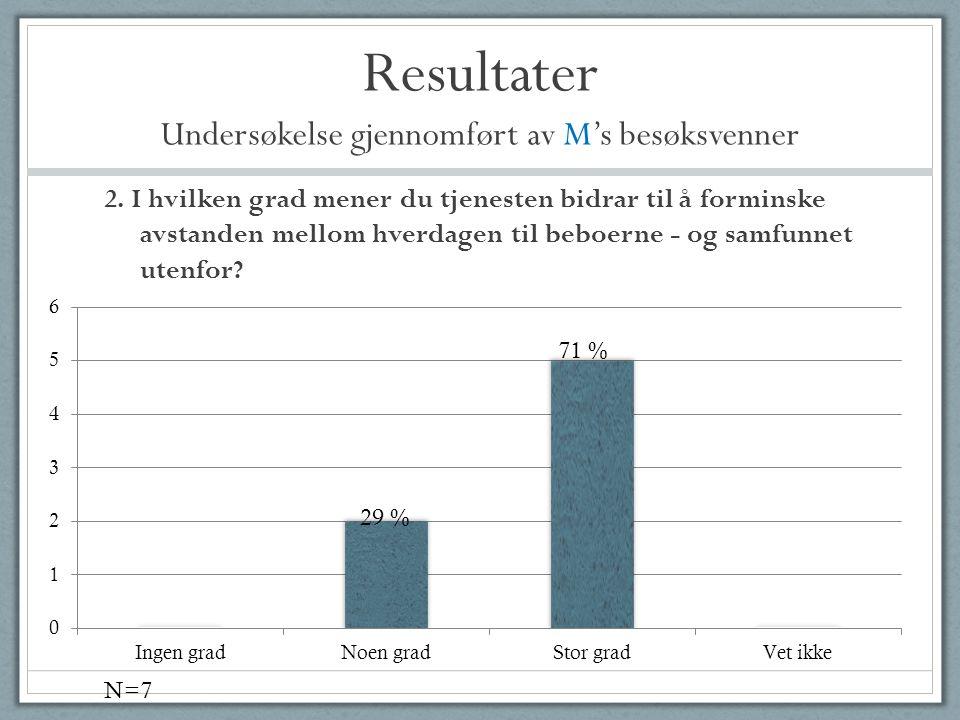 Resultater Undersøkelse gjennomført av M's besøksvenner 2. I hvilken grad mener du tjenesten bidrar til å forminske avstanden mellom hverdagen til beb
