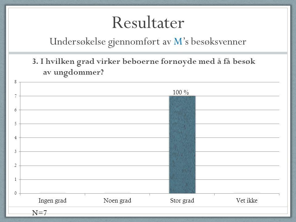 Resultater Undersøkelse gjennomført av M's besøksvenner 3. I hvilken grad virker beboerne fornøyde med å få besøk av ungdommer? N=7
