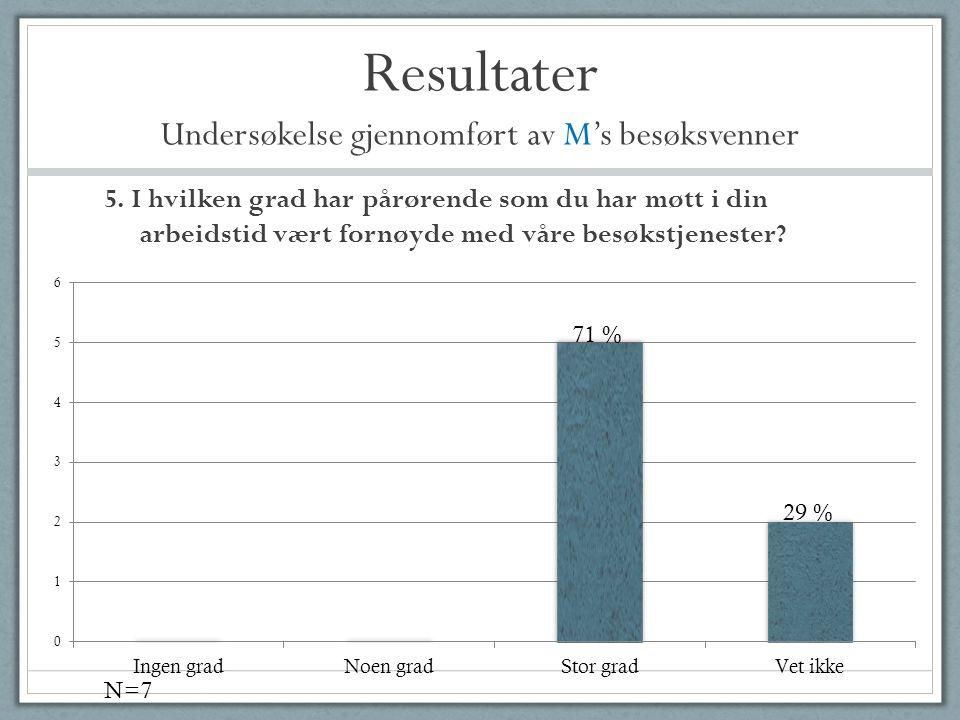 Resultater Undersøkelse gjennomført av M's besøksvenner 5. I hvilken grad har pårørende som du har møtt i din arbeidstid vært fornøyde med våre besøks