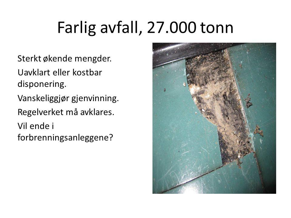Farlig avfall, 27.000 tonn Sterkt økende mengder. Uavklart eller kostbar disponering. Vanskeliggjør gjenvinning. Regelverket må avklares. Vil ende i f