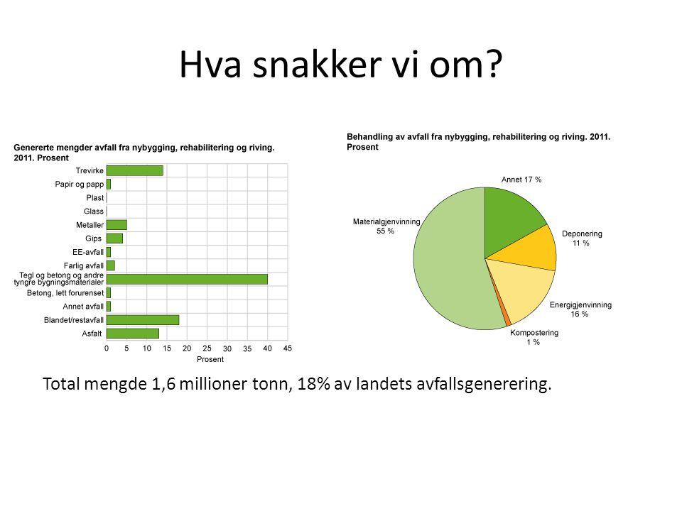 Hva snakker vi om? Total mengde 1,6 millioner tonn, 18% av landets avfallsgenerering.