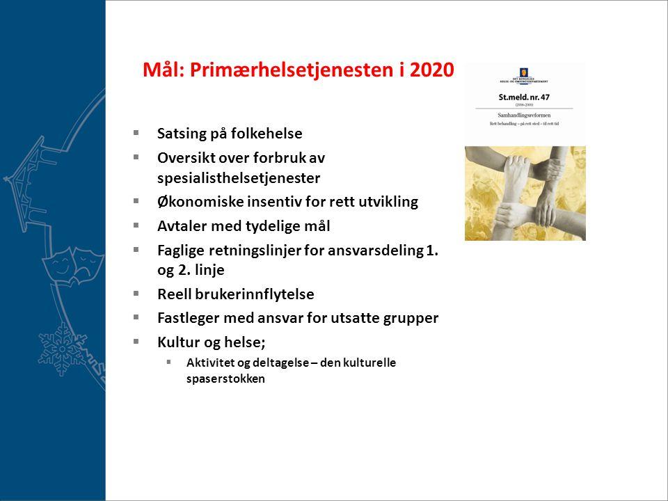 Mål: Primærhelsetjenesten i 2020  Satsing på folkehelse  Oversikt over forbruk av spesialisthelsetjenester  Økonomiske insentiv for rett utvikling  Avtaler med tydelige mål  Faglige retningslinjer for ansvarsdeling 1.
