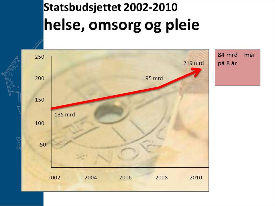 Statsbudsjettet 2002-2010 helse, omsorg og pleie 20022006201020082004 200 250 150 100 50 135 mrd 195 mrd 219 mrd 84 mrd mer på 8 år