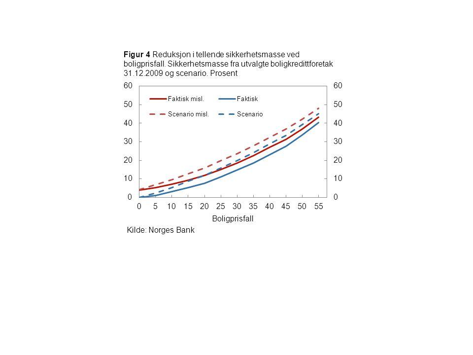 Figur 4 Reduksjon i tellende sikkerhetsmasse ved boligprisfall. Sikkerhetsmasse fra utvalgte boligkredittforetak 31.12.2009 og scenario. Prosent Bolig
