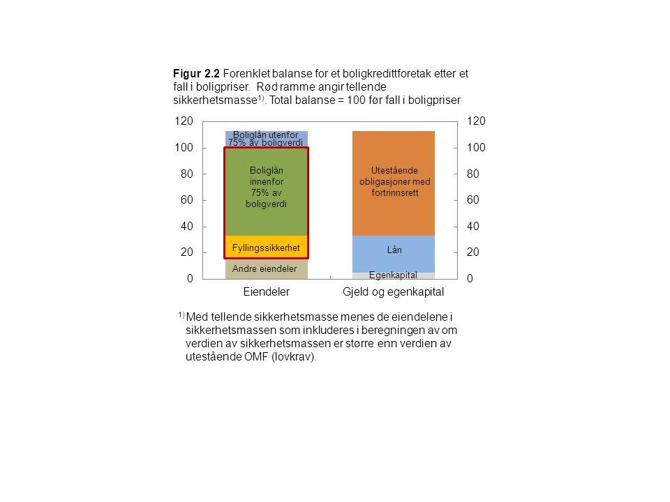 Figur 2.2 Forenklet balanse for et boligkredittforetak etter et fall i boligpriser. Rød ramme angir tellende sikkerhetsmasse 1). Total balanse = 100 f