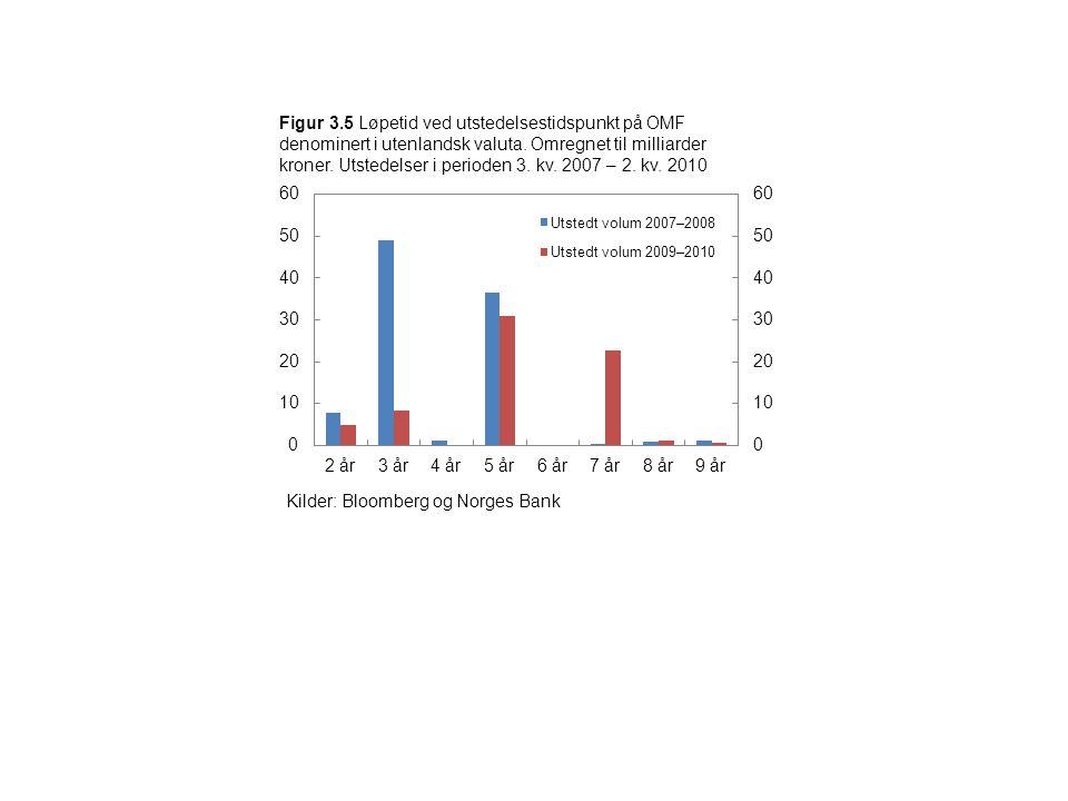 Figur 3.5 Løpetid ved utstedelsestidspunkt på OMF denominert i utenlandsk valuta. Omregnet til milliarder kroner. Utstedelser i perioden 3. kv. 2007 –