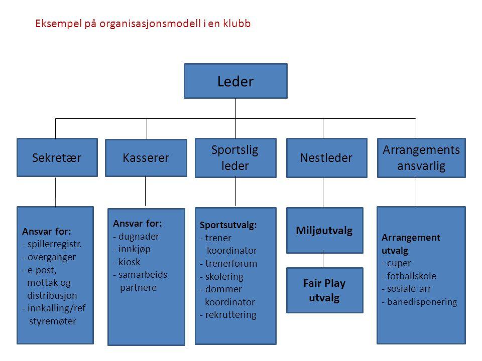 Leder Eksempel på organisasjonsmodell i en klubb Kasserer Sekretær Sportslig leder Nestleder Arrangements ansvarlig Ansvar for: - spillerregistr.