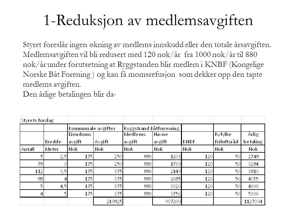 1-Reduksjon av medlemsavgiften Styret foreslår ingen økning av medlems innskudd eller den totale årsavgiften.