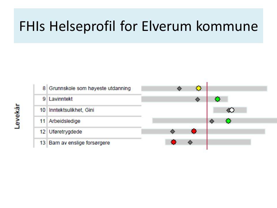FHIs Helseprofil for Elverum kommune