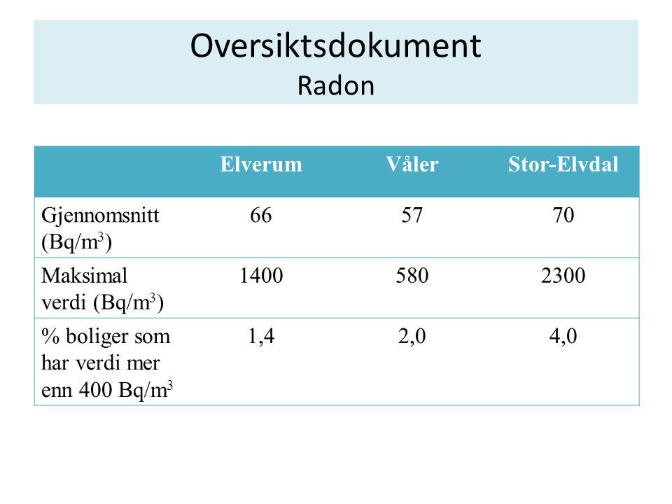 Oversiktsdokument Radon ElverumVålerStor-Elvdal Gjennomsnitt (Bq/m 3 ) 665770 Maksimal verdi (Bq/m 3 ) 14005802300 % boliger som har verdi mer enn 400 Bq/m 3 1,42,04,0
