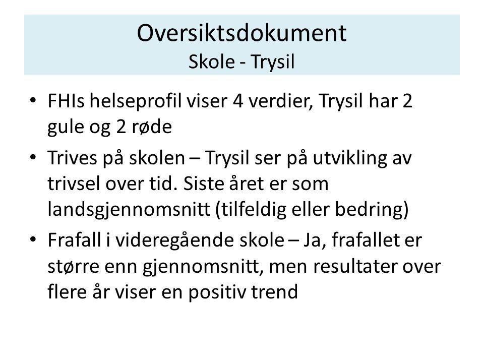 Oversiktsdokument Skole - Trysil • FHIs helseprofil viser 4 verdier, Trysil har 2 gule og 2 røde • Trives på skolen – Trysil ser på utvikling av trivsel over tid.