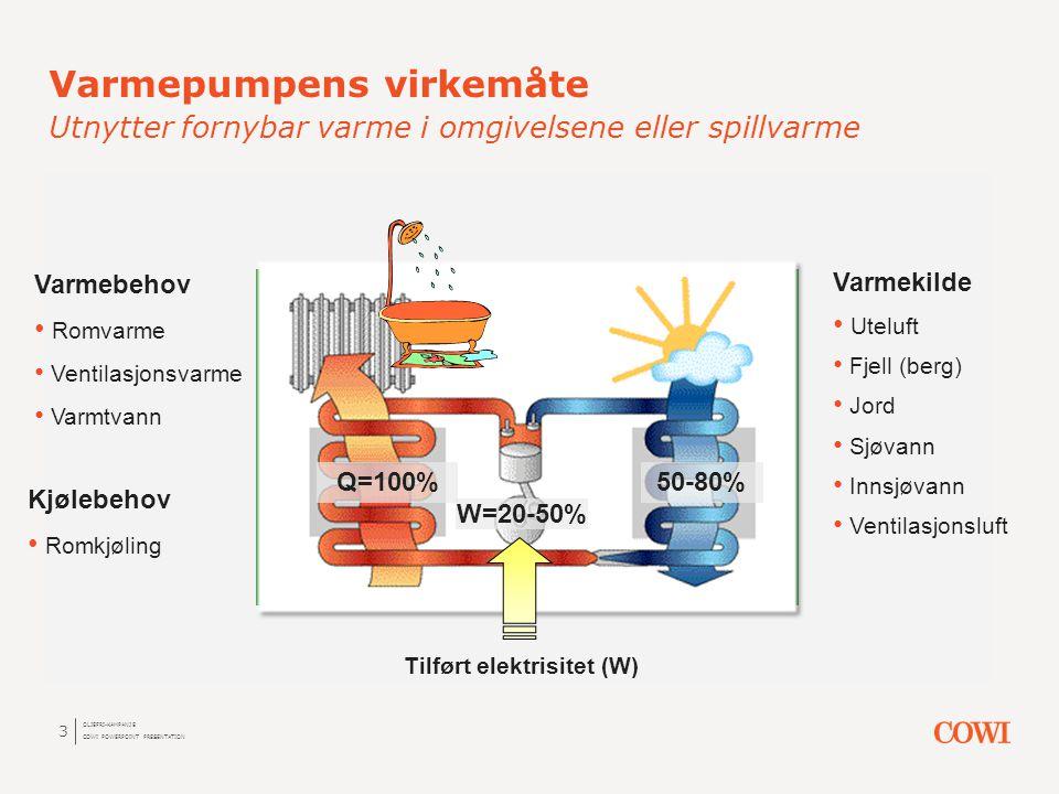 3 Varmepumpens virkemåte Utnytter fornybar varme i omgivelsene eller spillvarme OLJEFRI-KAMPANJE COWI POWERPOINT PRESENTATION Varmekilde • Uteluft • F