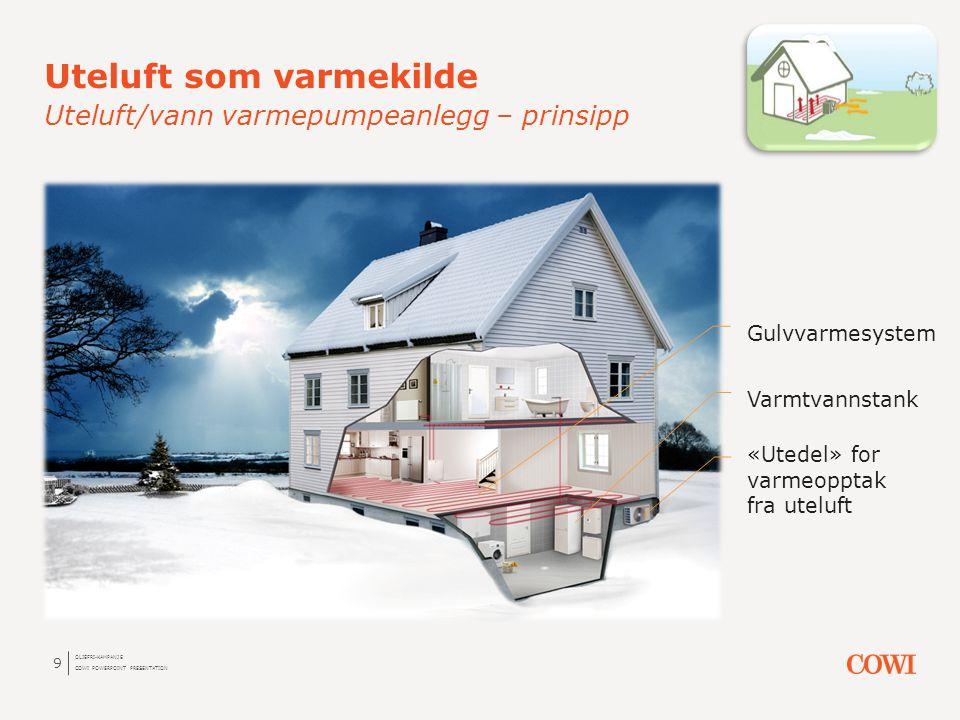 9 Uteluft som varmekilde Uteluft/vann varmepumpeanlegg – prinsipp OLJEFRI-KAMPANJE COWI POWERPOINT PRESENTATION Varmtvannstank «Utedel» for varmeoppta