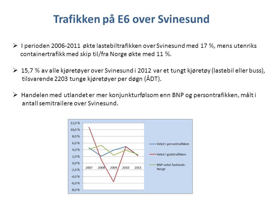 Trafikken på E6 over Svinesund  I perioden 2006-2011 økte lastebiltrafikken over Svinesund med 17 %, mens utenriks containertrafikk med skip til/fra
