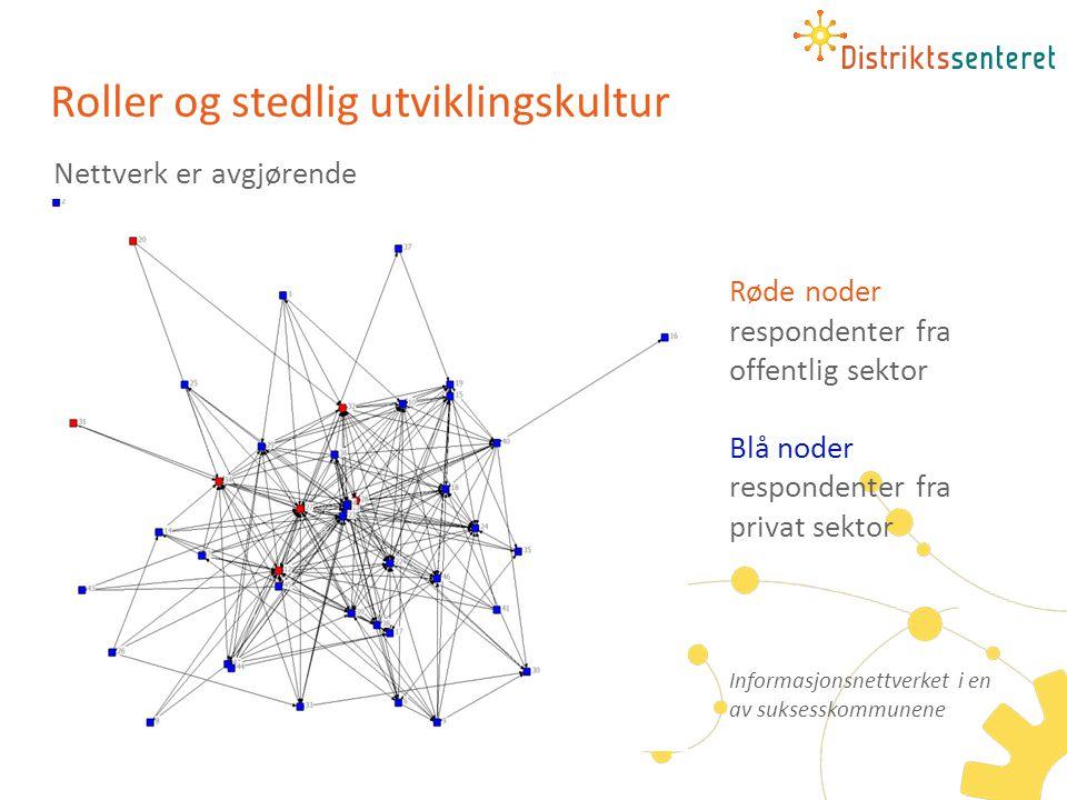 Nettverk er avgjørende Røde noder respondenter fra offentlig sektor Blå noder respondenter fra privat sektor Roller og stedlig utviklingskultur Inform
