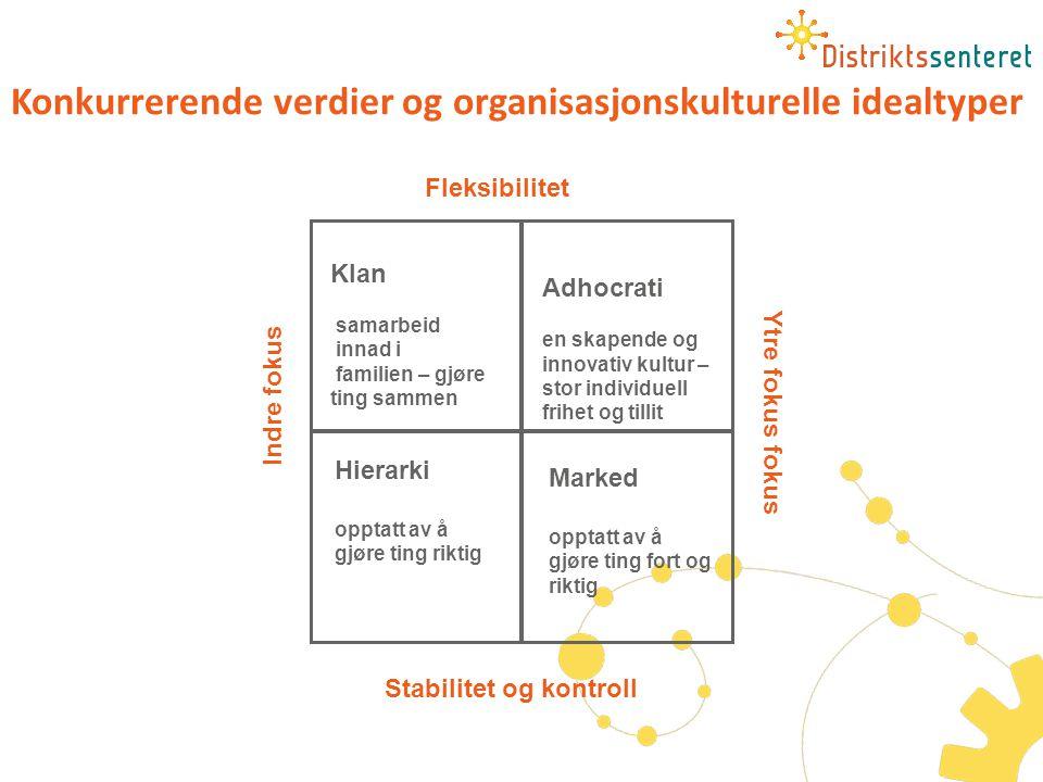 Hierarki opptatt av å gjøre ting riktig Marked opptatt av å gjøre ting fort og riktig Konkurrerende verdier og organisasjonskulturelle idealtyper Flek