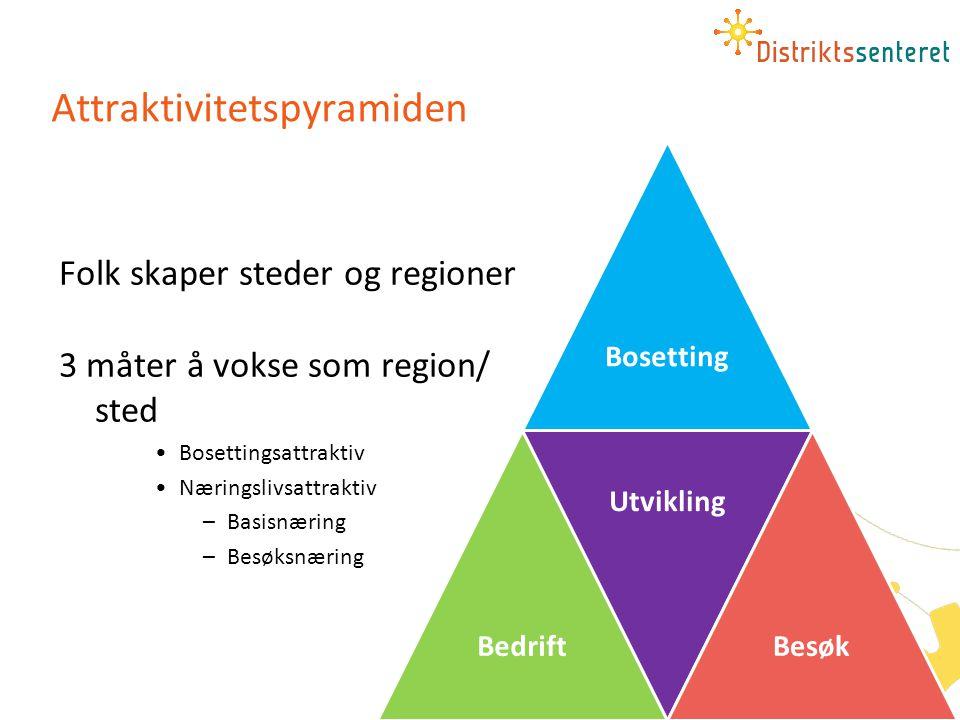 Attraktivitetspyramiden Folk skaper steder og regioner 3 måter å vokse som region/ sted •Bosettingsattraktiv •Næringslivsattraktiv –Basisnæring –Besøk