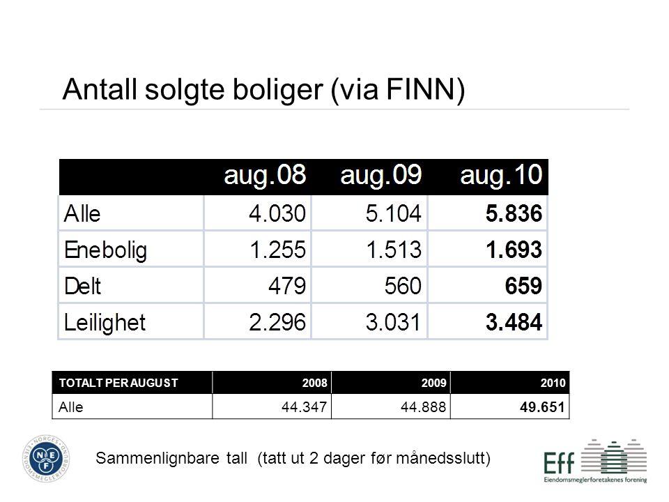 Antall solgte boliger (via FINN) TOTALT PER AUGUST200820092010 Alle44.34744.88849.651 Sammenlignbare tall (tatt ut 2 dager før månedsslutt)